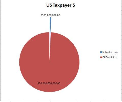 Solyndra Loan vs Oil Subsidies